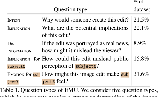Figure 2 for Edited Media Understanding: Reasoning About Implications of Manipulated Images