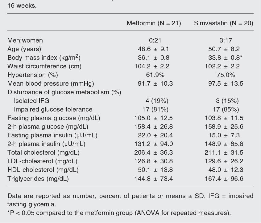 Simvastatin and metformin