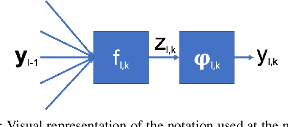 Figure 2 for A non-discriminatory approach to ethical deep learning