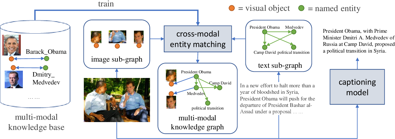 Figure 3 for Boosting Entity-aware Image Captioning with Multi-modal Knowledge Graph
