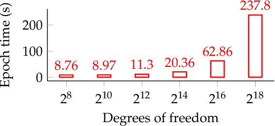 Figure 2 for Distributed Multigrid Neural Solvers on Megavoxel Domains