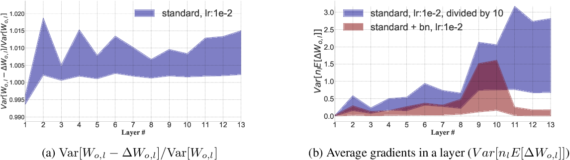 Figure 1 for Delving into Variance Transmission and Normalization: Shift of Average Gradient Makes the Network Collapse