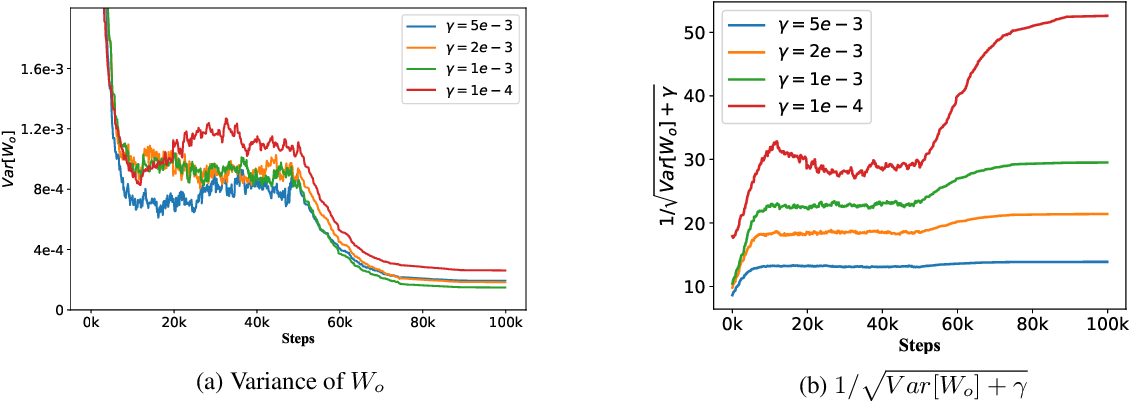 Figure 3 for Delving into Variance Transmission and Normalization: Shift of Average Gradient Makes the Network Collapse
