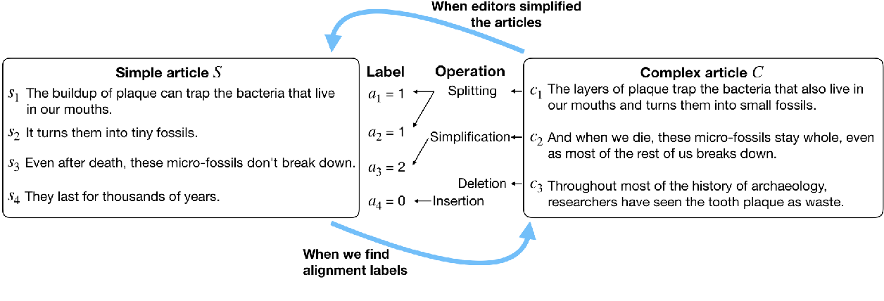 Figure 1 for Neural CRF Model for Sentence Alignment in Text Simplification