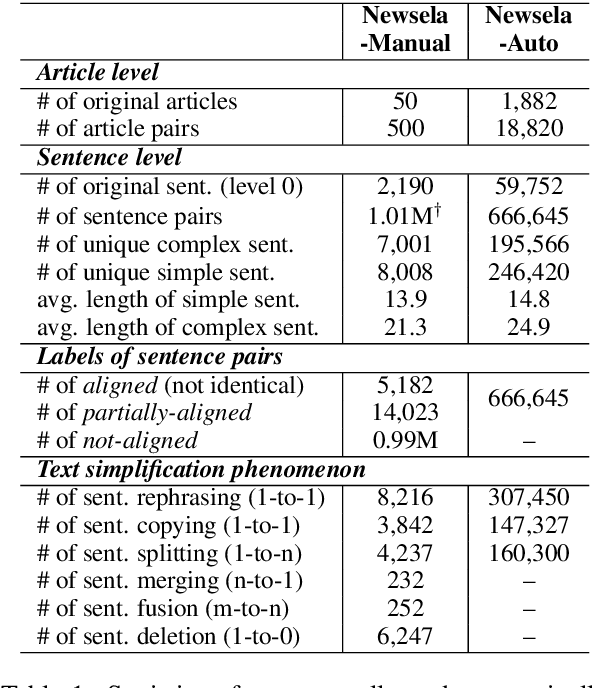 Figure 2 for Neural CRF Model for Sentence Alignment in Text Simplification
