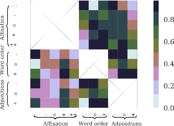 Figure 1 for A Probabilistic Generative Model of Linguistic Typology