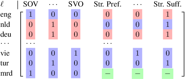 Figure 3 for A Probabilistic Generative Model of Linguistic Typology