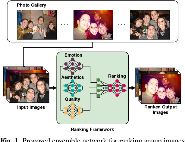 Figure 1 for Ensemble Network for Ranking Images Based on Visual Appeal