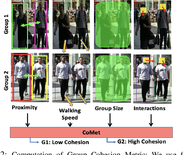 Figure 2 for CoMet: Modeling Group Cohesion for Socially Compliant Robot Navigation in Crowded Scenes