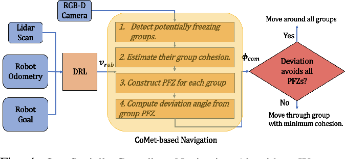 Figure 4 for CoMet: Modeling Group Cohesion for Socially Compliant Robot Navigation in Crowded Scenes