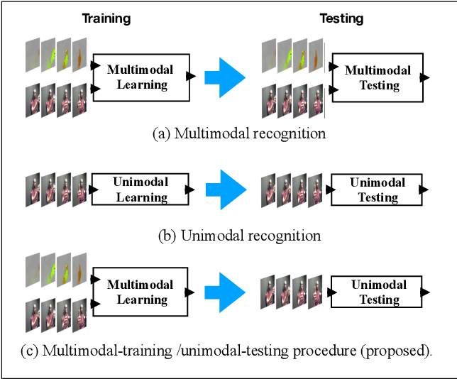 Figure 1 for Improving the Performance of Unimodal Dynamic Hand-Gesture Recognition with Multimodal Training
