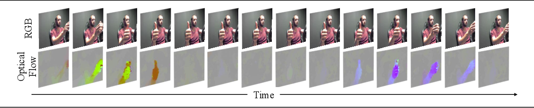 Figure 3 for Improving the Performance of Unimodal Dynamic Hand-Gesture Recognition with Multimodal Training
