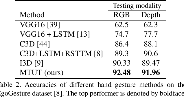 Figure 4 for Improving the Performance of Unimodal Dynamic Hand-Gesture Recognition with Multimodal Training