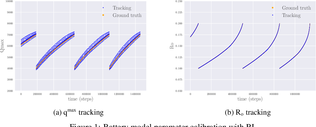 Figure 1 for Battery Model Calibration with Deep Reinforcement Learning