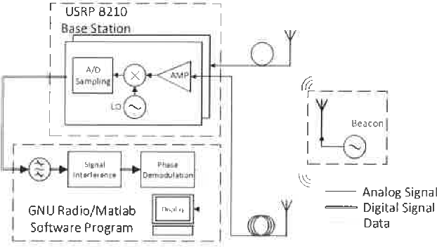 Fig. 3. Schematic diagram of a prototype system . which is designed for one-dimensional displacement monitOring.