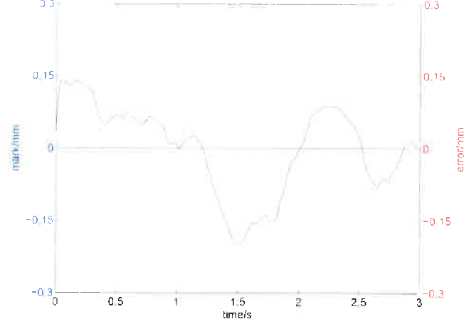 Fig 4 Actual displacement of a static target (blue line) and measured displacement result (red line)
