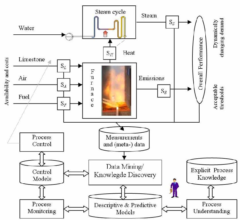Towards Better Understanding of Circulating Fluidized Bed Boilers ...