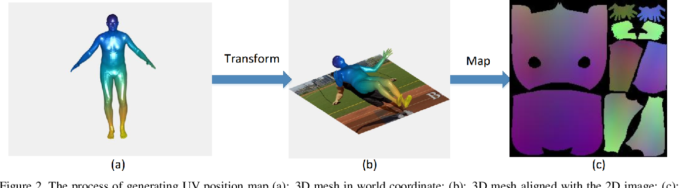 Figure 3 for DenseBody: Directly Regressing Dense 3D Human Pose and Shape From a Single Color Image