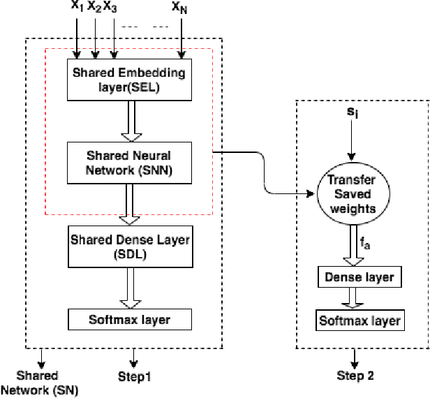 Figure 1 for Leveraging Multi-domain, Heterogeneous Data using Deep Multitask Learning for Hate Speech Detection