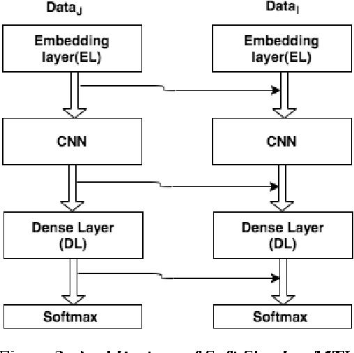 Figure 3 for Leveraging Multi-domain, Heterogeneous Data using Deep Multitask Learning for Hate Speech Detection