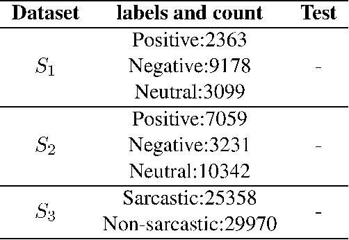 Figure 4 for Leveraging Multi-domain, Heterogeneous Data using Deep Multitask Learning for Hate Speech Detection
