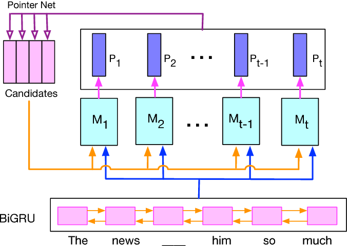 Figure 2 for Multi-Perspective Context Aggregation for Semi-supervised Cloze-style Reading Comprehension