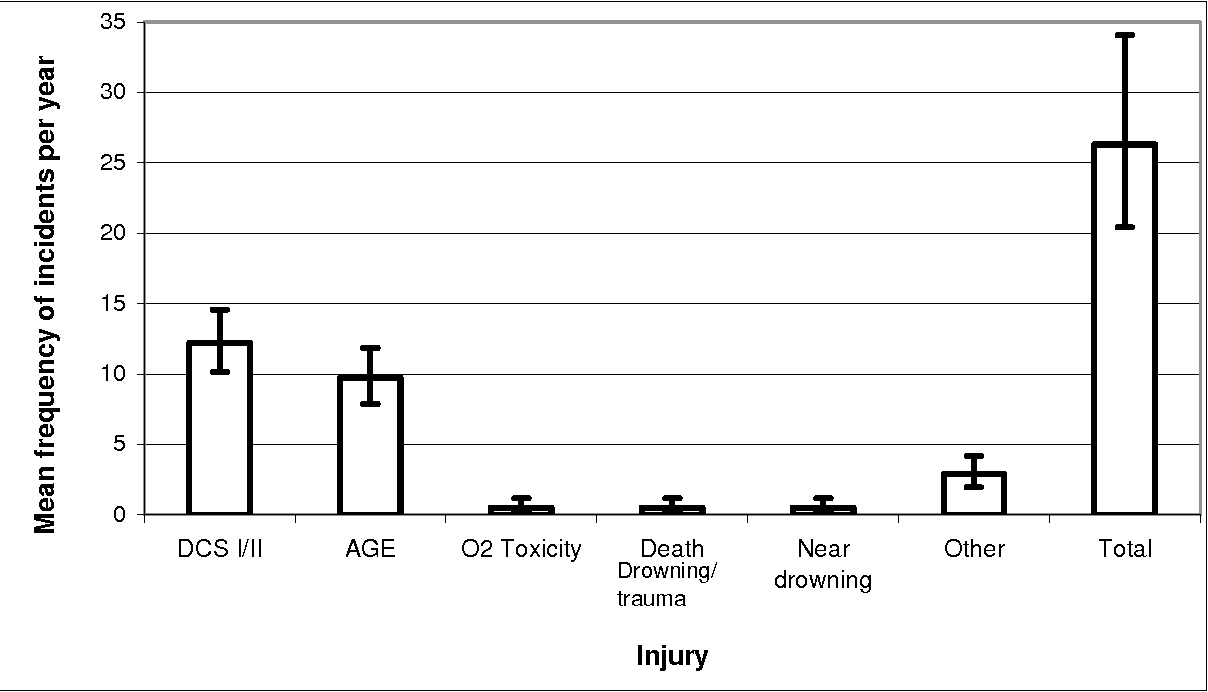 Figure 1 from A Methodology for Identifying Human Error in
