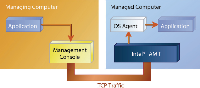 Extreme Programming with Intel ® vPro TM Technology