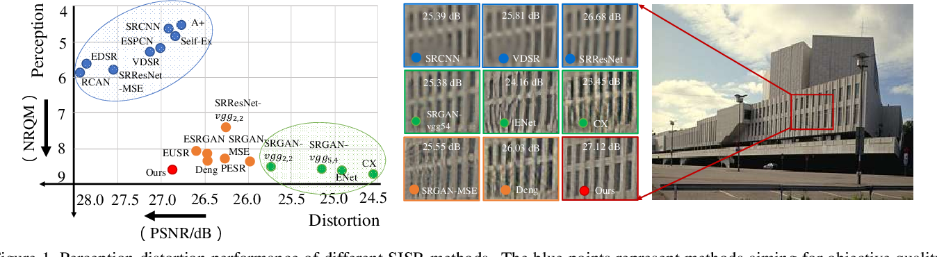 Figure 1 for Wavelet Domain Style Transfer for an Effective Perception-distortion Tradeoff in Single Image Super-Resolution