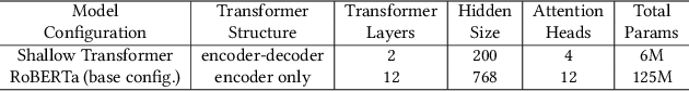 Figure 2 for FTRANS: Energy-Efficient Acceleration of Transformers using FPGA