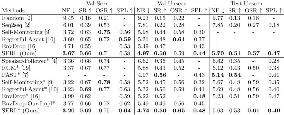 Figure 4 for Soft Expert Reward Learning for Vision-and-Language Navigation