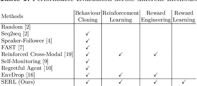 Figure 1 for Soft Expert Reward Learning for Vision-and-Language Navigation