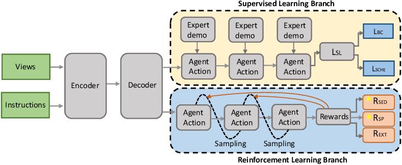 Figure 2 for Soft Expert Reward Learning for Vision-and-Language Navigation