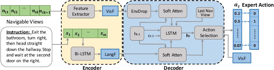 Figure 3 for Soft Expert Reward Learning for Vision-and-Language Navigation