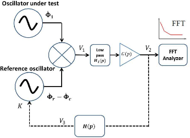 High Contrast Coherent Population Trapping Resonances in Cs