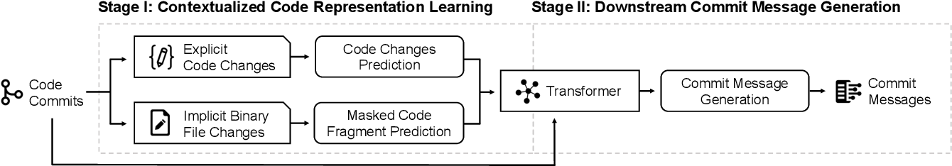 Figure 1 for Contextualized Code Representation Learning for Commit Message Generation