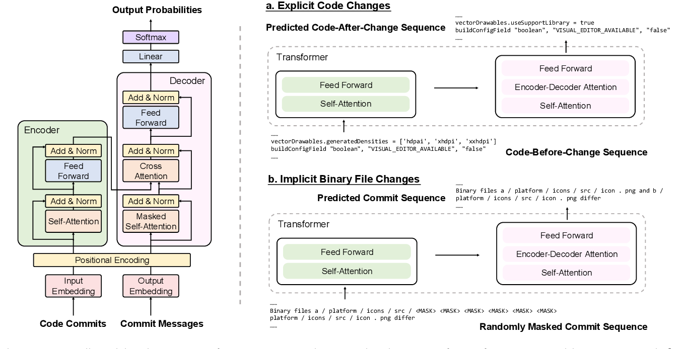 Figure 4 for Contextualized Code Representation Learning for Commit Message Generation