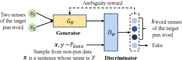 Figure 1 for Pun-GAN: Generative Adversarial Network for Pun Generation