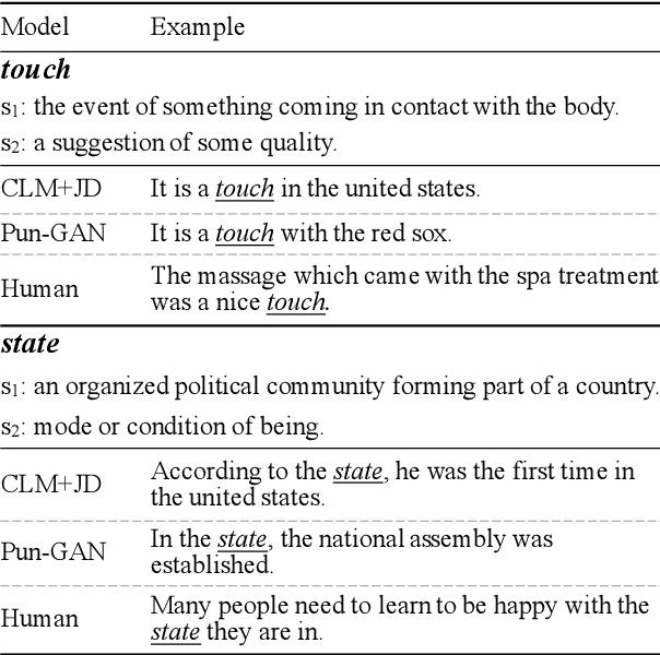 Figure 4 for Pun-GAN: Generative Adversarial Network for Pun Generation