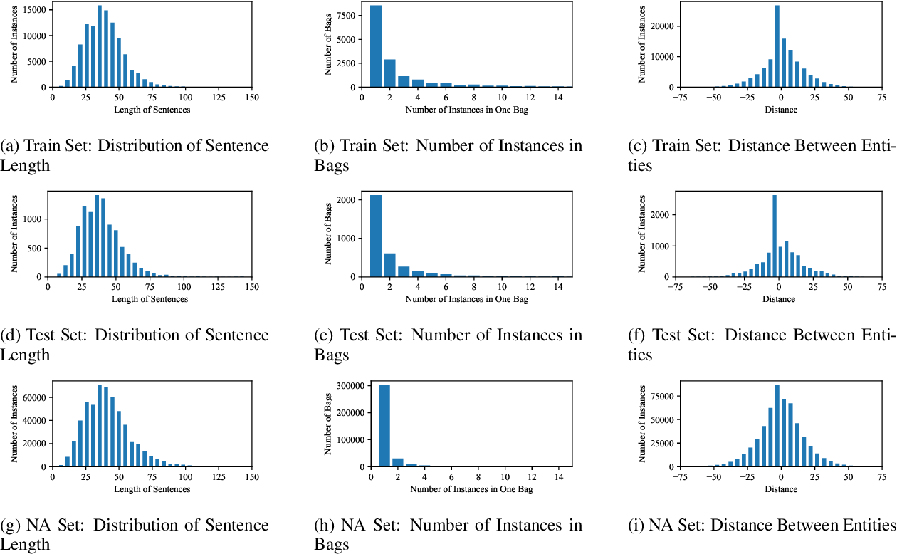 Figure 3 for Towards Accurate and Consistent Evaluation: A Dataset for Distantly-Supervised Relation Extraction