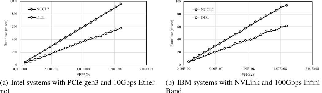 Figure 1 for Data-parallel distributed training of very large models beyond GPU capacity