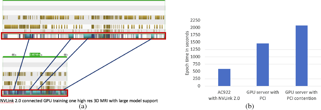 Figure 3 for Data-parallel distributed training of very large models beyond GPU capacity