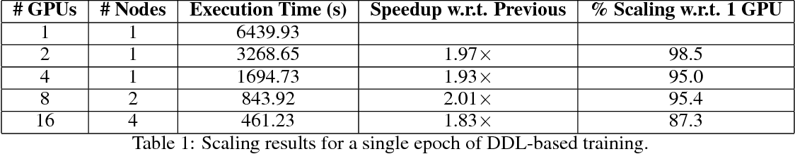 Figure 2 for Data-parallel distributed training of very large models beyond GPU capacity