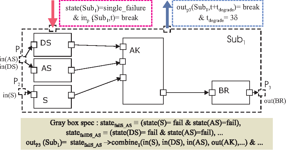Fig. 5. Horizontal combination: gray-box property.