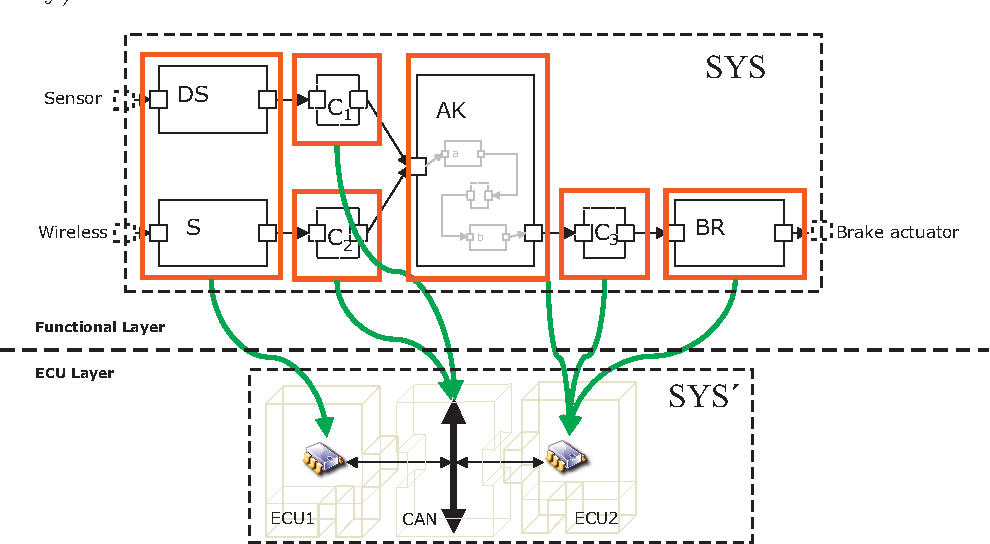 Fig. 6. Mapping example between Functional layer and ECU layer.