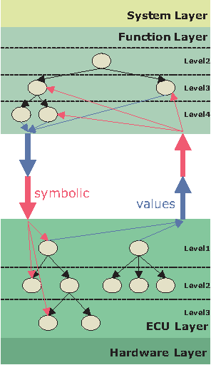 Fig. 7. Vertical layer reasoning: approach.