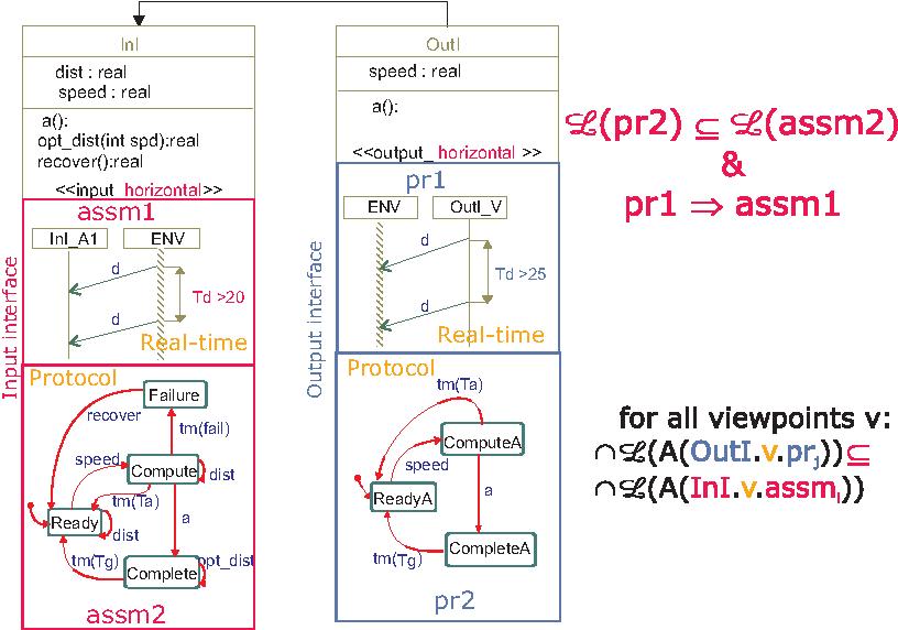 Fig. 2. Horizontal compatibility test.