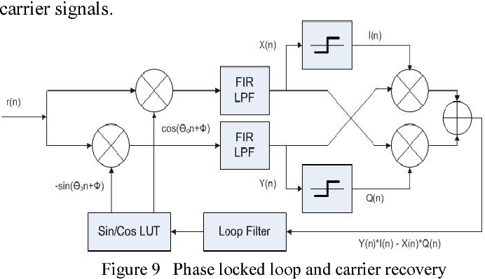 Figure 9 from Model-based software-defined radio(SDR) design using