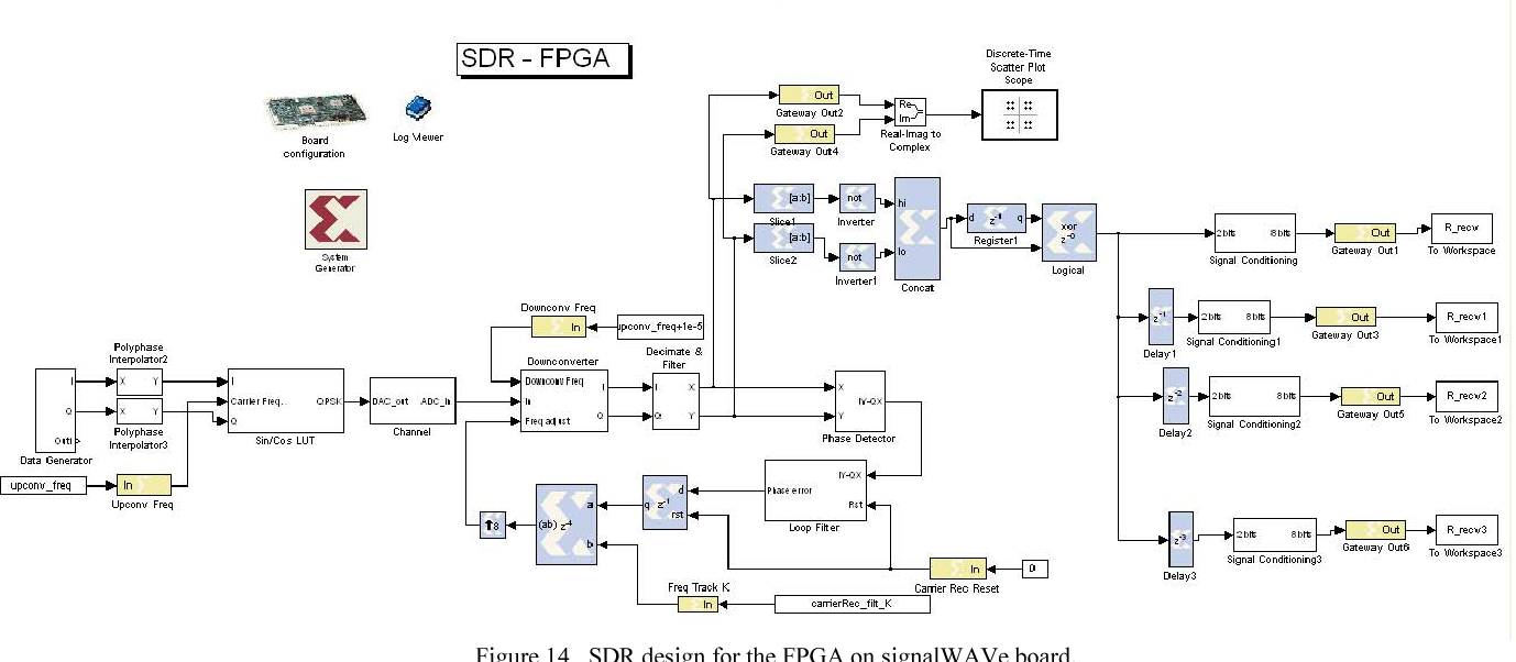 Figure 14 from Model-based software-defined radio(SDR) design using