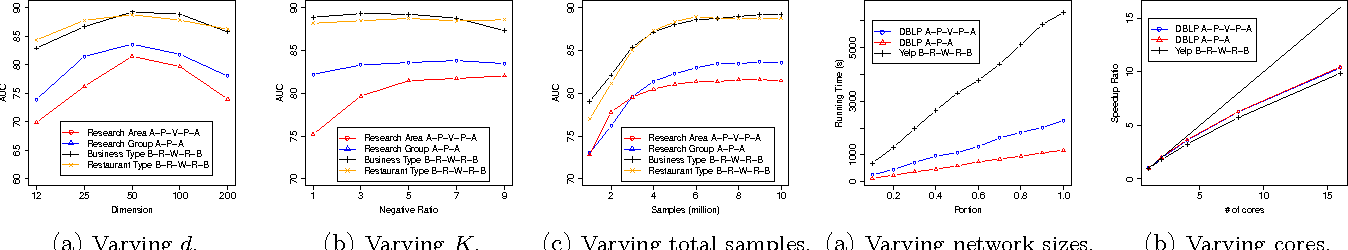 Figure 4 for Meta-Path Guided Embedding for Similarity Search in Large-Scale Heterogeneous Information Networks